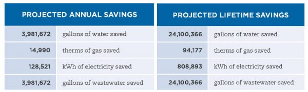 waterwise-annual-lifetime-savings